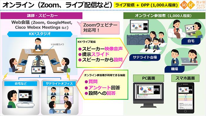 KK2オンラインセミナー構成図